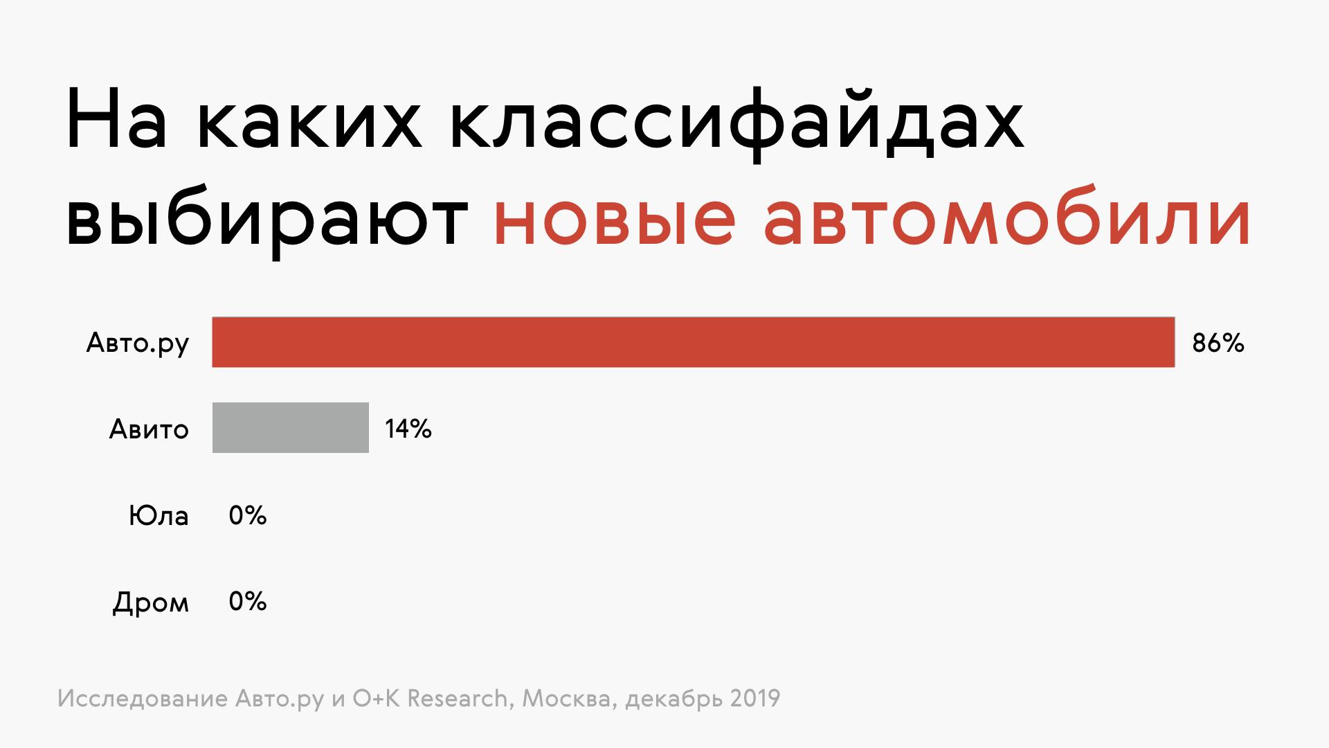 Дром ру автосалоны москва авто с пробегом лучшие автосалоны москвы рейтинг отзывы
